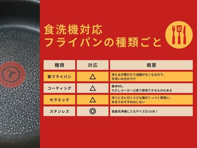 食洗機対応-フライパンの種類ごと