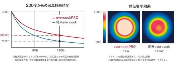 evercook-proの熱伝導率と保温性が上がった