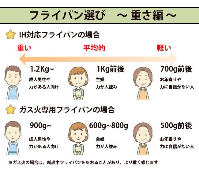 フライパンの重さは重要なポイント